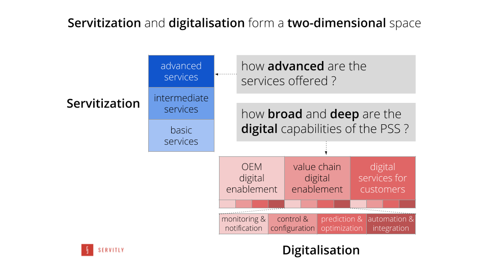 Physical and digital: the two dimensions of servitization