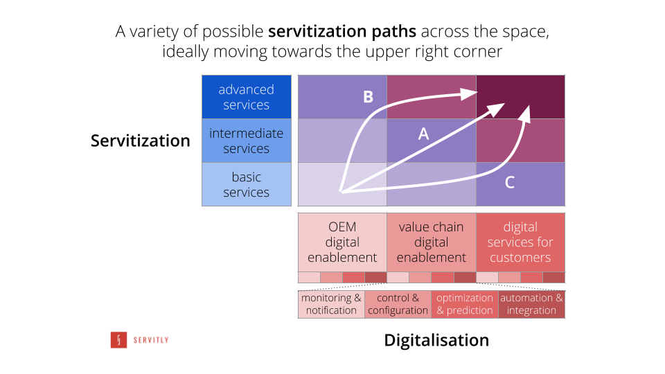 A variety of possible servitization paths across the physical - digital space