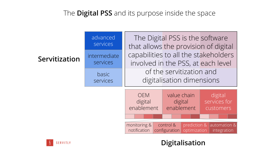 The role of a Digital PSS in the servitization space