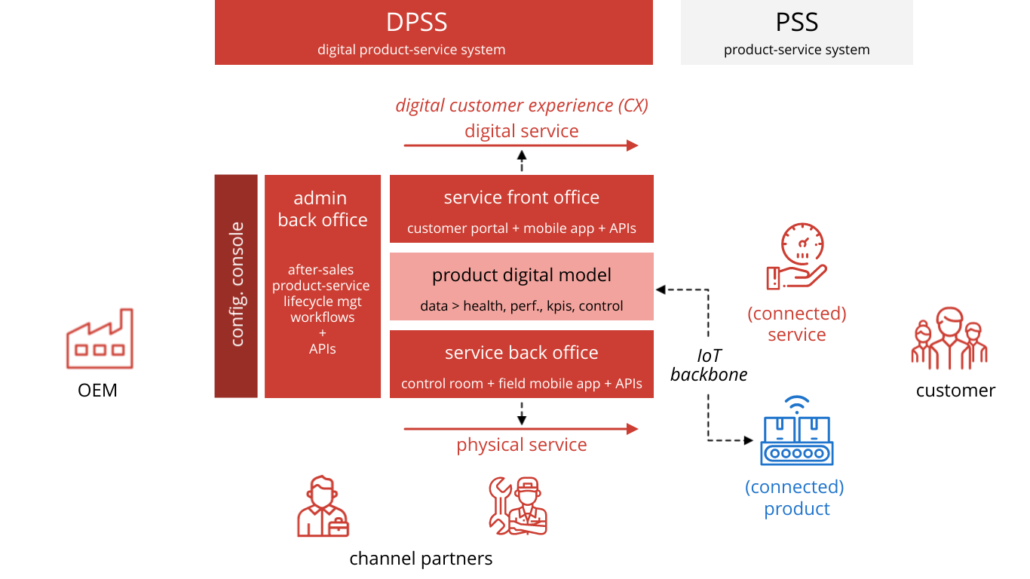 Servitly DPSS components